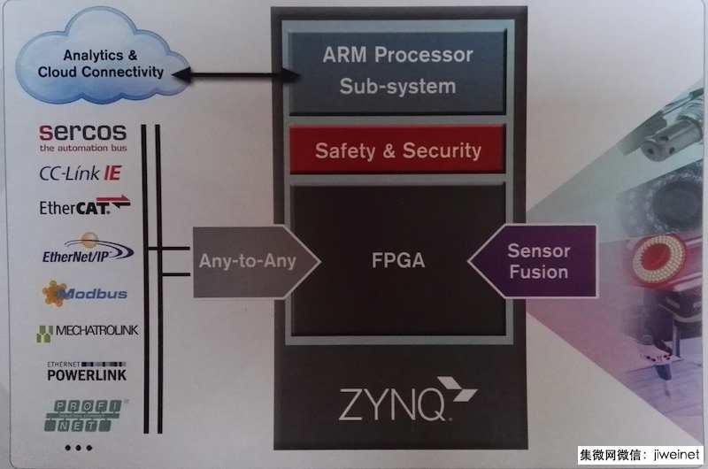 赛灵思Zynq系列迎来收获期,未来五年CAGR达到40%