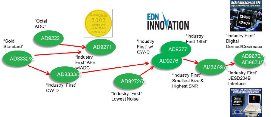ADI看好医疗电子技术的应用前景