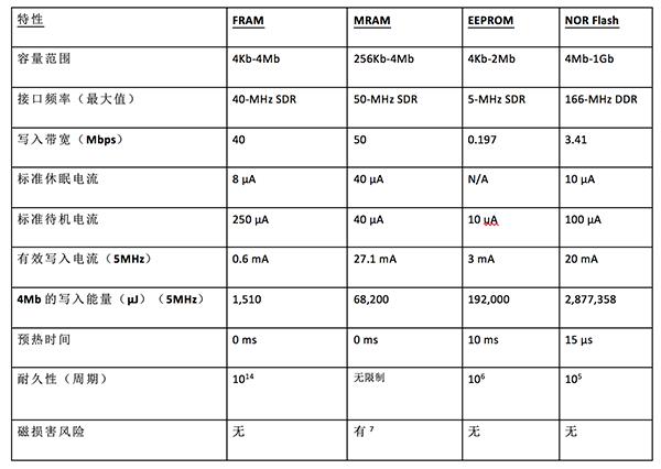 FRAM:智能电表应用中的低功耗非易失性存储器