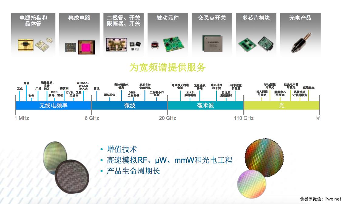 MACOM:中国已经成为最重要市场,未来重点布局光学领域