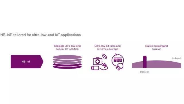 爱立信移动市场报告:蜂窝物联网让城市更智能