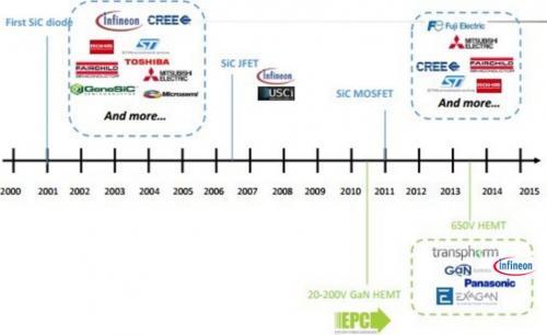 sic和gan商业化功率器件发展历程