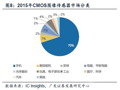北京君正收购OV、思比科 开启国内CMOS新纪元