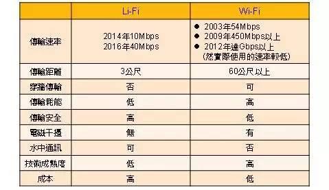 新加坡通讯局计划进行Li-Fi测试 Li-Fi朝商业化再推进