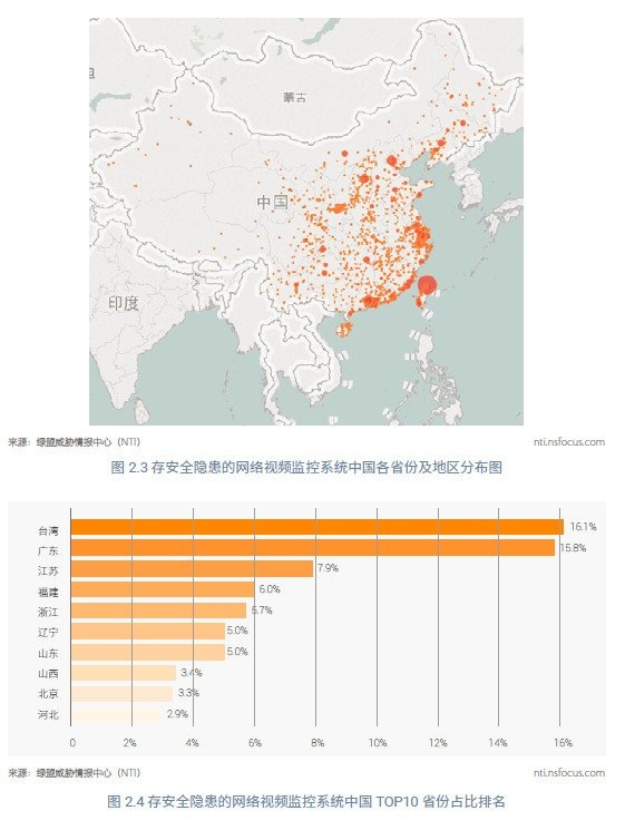 中国大量摄像头遭破解 你在家中可能被直播!
