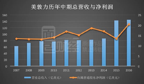 美日巨头垄断全球医械八成市场:从中国掘金百亿