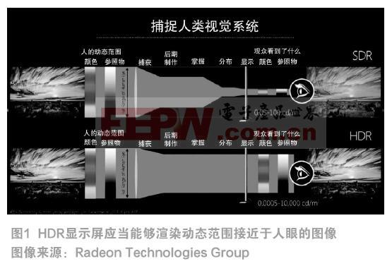 智能调光技术帮助优化新HDR电视的视觉效果和能耗