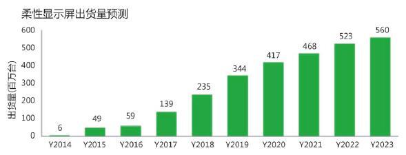 IHS Markit表示在2017年柔性顯示屏出貨量將大幅上升