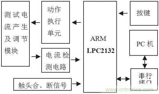 如何打造一款灵敏的漏电保护器测试系统