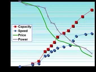 图 1:与 1988 年的赛灵思 FPGA 特征对比。价格和功耗降低一万倍。