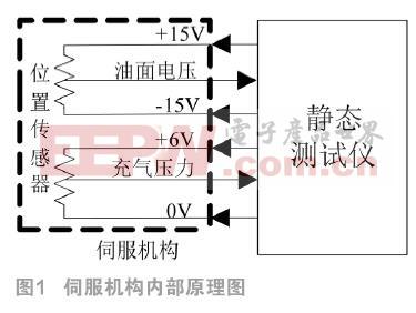 便攜式伺服機構靜態測試儀的系統設計