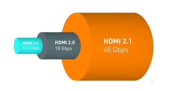 全新HDMI 2.1标准公布 支持8K分辨率+动态HDR