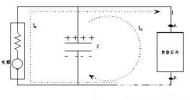 从储能、阻抗两种不同视角解析电容去耦原理