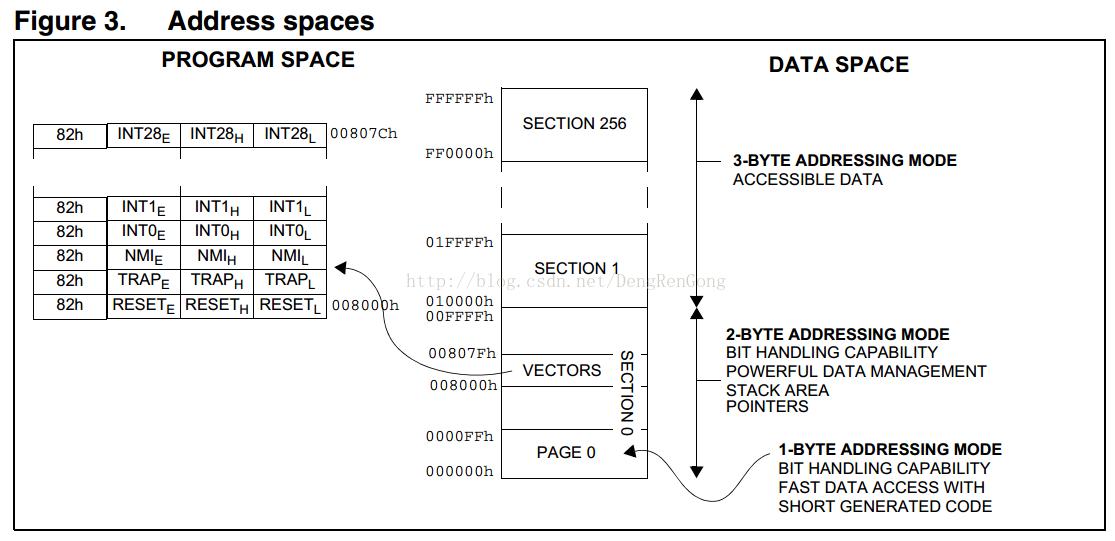 STM8单片机启动流程彻底探究--基于IAR开发环境