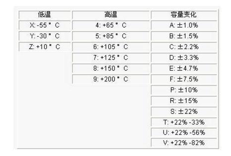 电容基本知识科普:主要参数和分类
