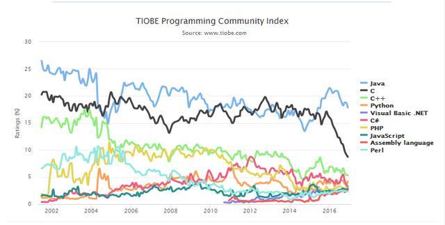 编程语言流行趋势早知道:Java最受欢迎 GO语言上升快