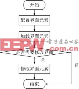 QT平台下基于XML的界面设计与管理(上)