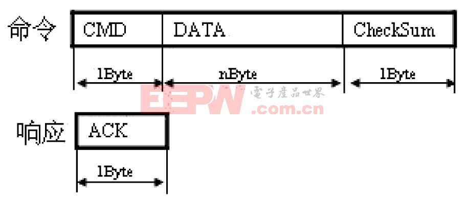 异步串行通信协议的设计与实现