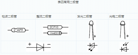 常用电子元件的图解和作用之晶体二极管