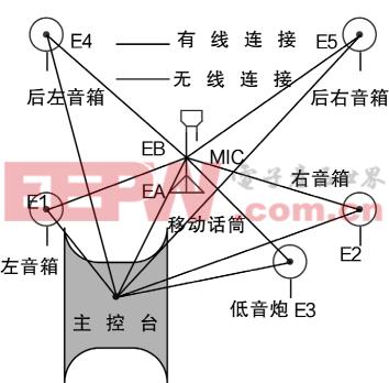 移动无线话筒定位实现环绕立体声的设计