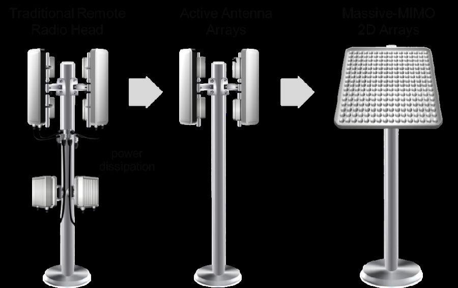 Xilinx发布RF级模拟技术的背景资料