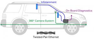 IoT 驱动汽车电路保护解决方案的需求