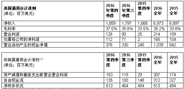 意法半导体公布2016年第四季度及全年财报