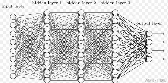 人工智能、机器学习和深度学习的联系与区别