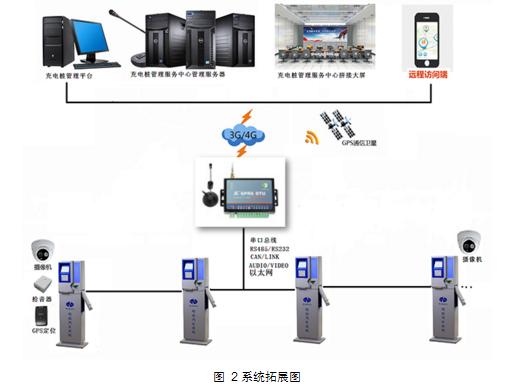 GPRS DTU在充电桩行业的应用