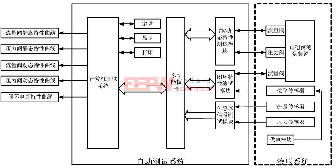 基于LabVIEW平台车载电磁阀自动测试系统的设计与实现