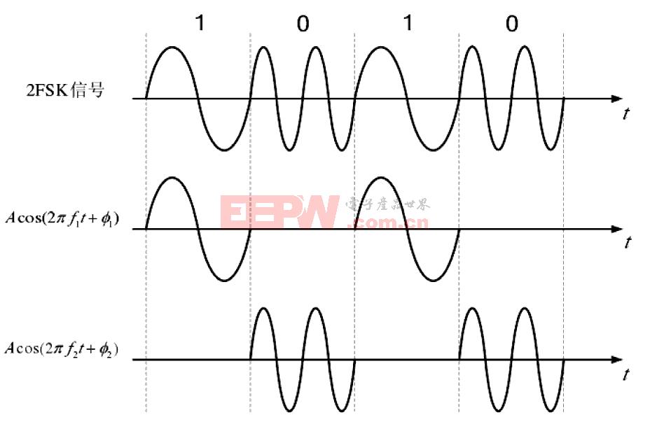 基于MFSK的电力线通信系统设计(上)