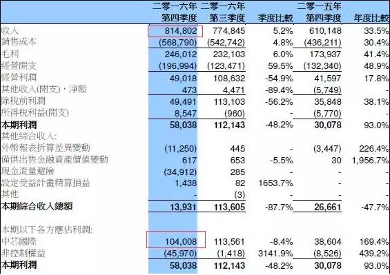 中芯国际2016年营收达29亿美元 28纳米销售占比低