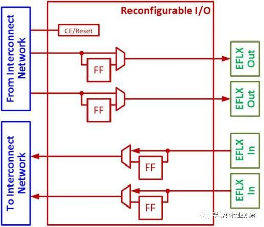 为何说嵌入式FPGA改变了芯片和SoC的未来设计方式