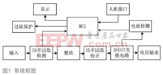 基于UCC28019的功率因数校正实验平台设计