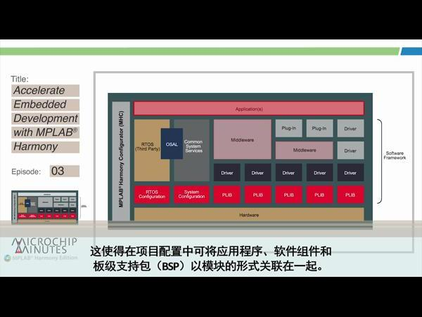 Microchip Minutes - MPLAB® Harmony专辑 - 第3集 - 利用模块化MPLAB Harmony加快嵌入式开发
