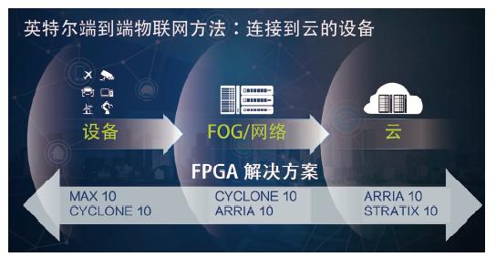 Cyclone 10 FPGA是英特尔物联网的中低端战略一环