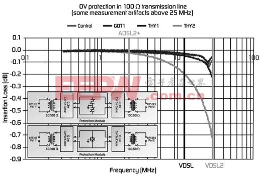 VDSL设备的电路保护