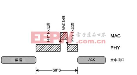 构建下一代802.11ac Wave3软件定义调制解调器(下)