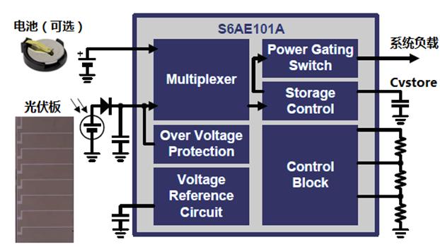 图2 s6ae101a内部结构框图