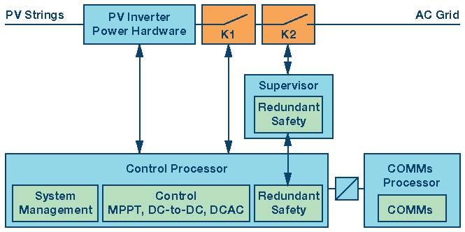 下一波功率转换浪潮—专为实现太阳能光伏逆变器的安全、速度和成本效益而设计