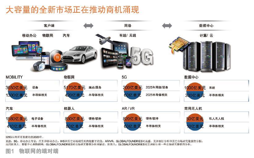 大容量的全新市场正在推动半导体商机的涌现