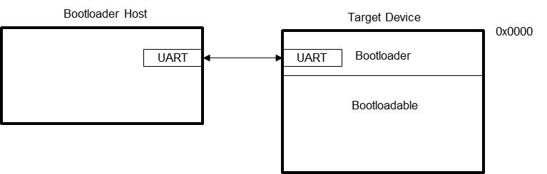 OTA固件升级对于物联网设备的重要性