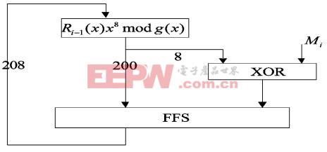 一种并行BCH编解码的设计与实现(上)
