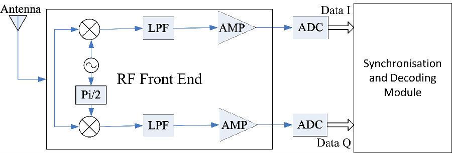 双模超高频读写器的同步和解码模块设计和实现