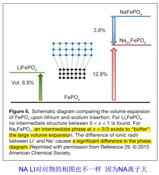 钠离子的大尺寸导致磷酸铁钠与磷酸铁锂材料结构不