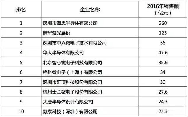 2016年中国半导体行业设计/制造/封测十强都是谁?