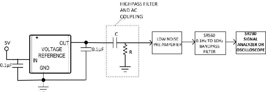 用简单、有效的方法和电路测量极低1/f电压基准噪声(< 1µVP-P,0.1Hz至10Hz)