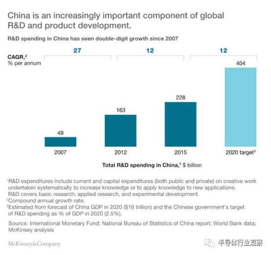 面对善变的中国硬件 半导体公司如何取胜?