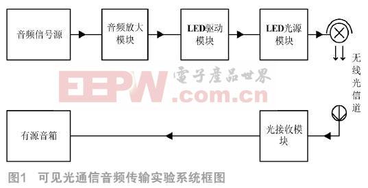 融合PLC的LED可见光通信音频传输系统的研究