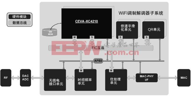 构建下一代802.11ac Wave3软件定义调制解调器(上)